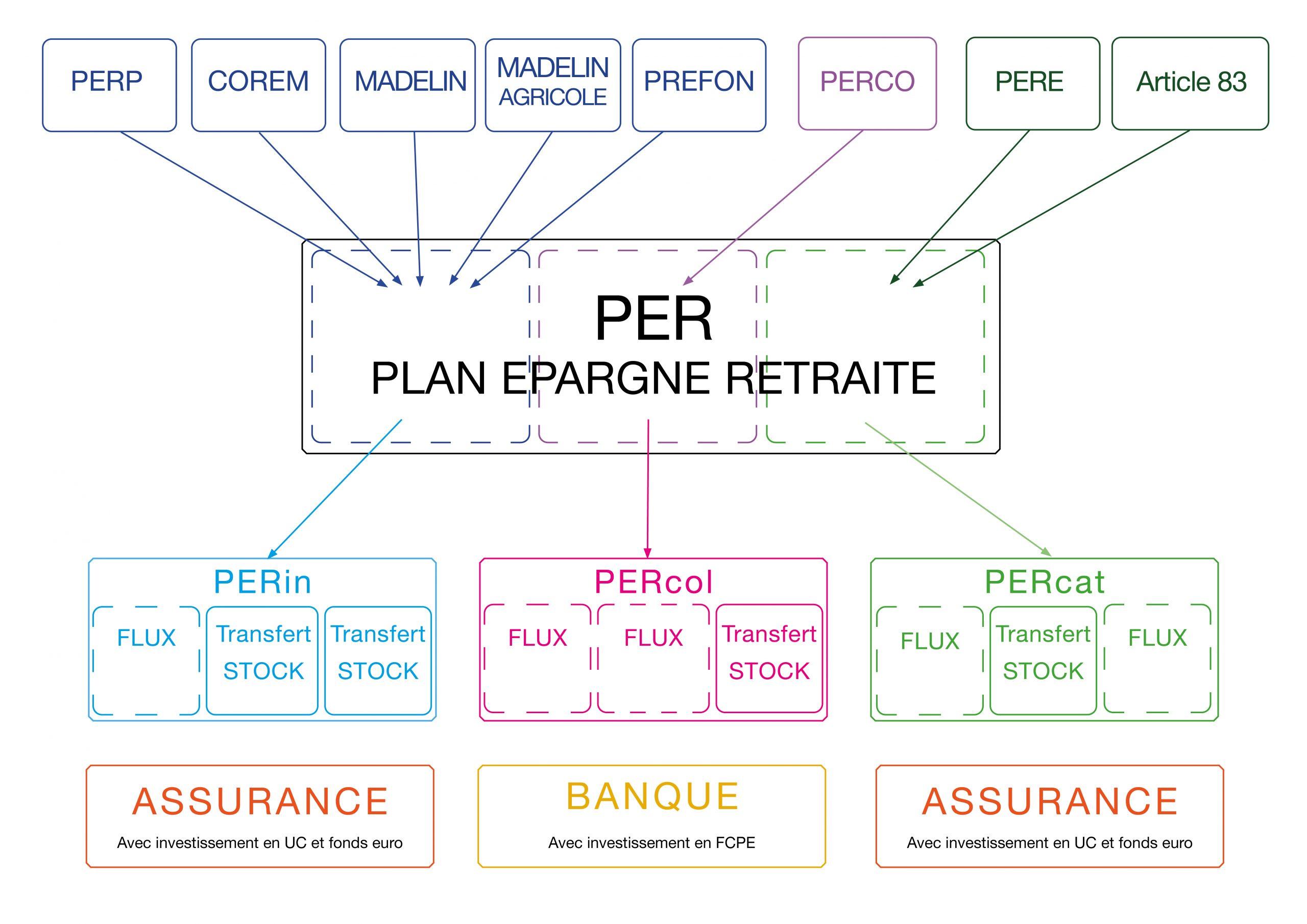 schéma PER